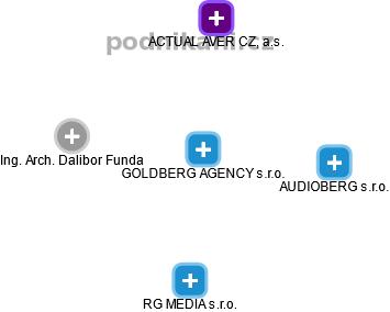 GOLDBERG AGENCY s.r.o. - náhled vizuálního zobrazení vztahů obchodního rejstříku