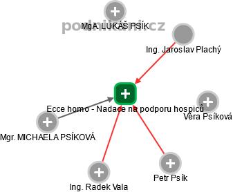 Ecce homo - Nadace na podporu hospiců - náhled vizuálního zobrazení vztahů obchodního rejstříku