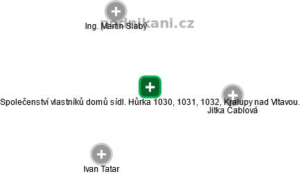 Společenství vlastníků domů sídl. Hůrka 1030, 1031, 1032, Kralupy nad Vltavou. - náhled vizuálního zobrazení vztahů obchodního rejstříku