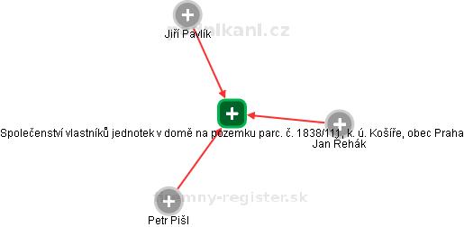 Společenství vlastníků jednotek v domě na pozemku parc. č. 1838/111, k. ú. Košíře, obec Praha - náhled vizuálního zobrazení vztahů obchodního rejstříku