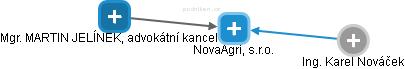 NovaAgri, s.r.o. - obrázek vizuálního zobrazení vztahů obchodního rejstříku
