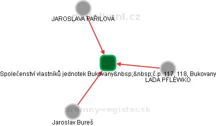 Společenství vlastníků jednotek Bukovany č.p. 117, 118, Bukovany - náhled vizuálního zobrazení vztahů obchodního rejstříku