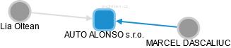 AUTO ALONSO s.r.o. - náhled vizuálního zobrazení vztahů obchodního rejstříku