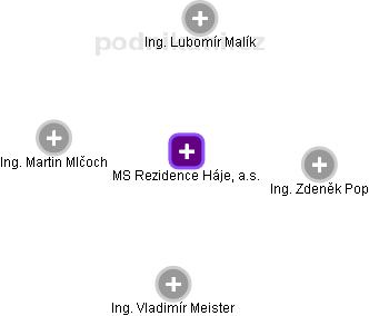MS Rezidence Háje, a.s. - náhled vizuálního zobrazení vztahů obchodního rejstříku