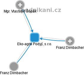 Eko-agro Podyjí, s.r.o. - náhled vizuálního zobrazení vztahů obchodního rejstříku