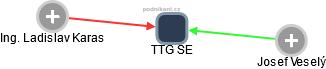 TTG SE - obrázek vizuálního zobrazení vztahů obchodního rejstříku