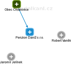Penzion Daníž s.r.o. - obrázek vizuálního zobrazení vztahů obchodního rejstříku