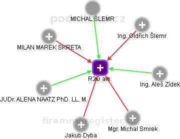 R2G Wealth s.r.o. - obrázek vizuálního zobrazení vztahů obchodního rejstříku