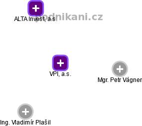 VPI, a.s. - obrázek vizuálního zobrazení vztahů obchodního rejstříku