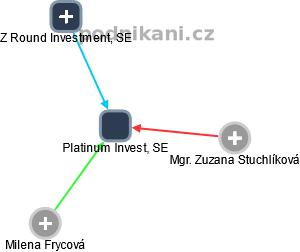 Platinum Invest, SE - obrázek vizuálního zobrazení vztahů obchodního rejstříku