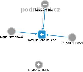 Hotel Bouchalka s.r.o. - náhled vizuálního zobrazení vztahů obchodního rejstříku