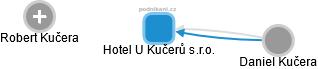 Hotel U Kučerů s.r.o. - náhled vizuálního zobrazení vztahů obchodního rejstříku