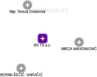 BS TS a.s. - obrázek vizuálního zobrazení vztahů obchodního rejstříku