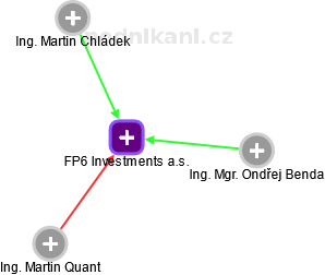 FP6 Investments a.s. - náhled vizuálního zobrazení vztahů obchodního rejstříku