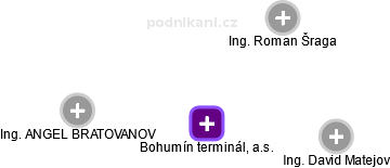Bohumín terminál, a.s. - obrázek vizuálního zobrazení vztahů obchodního rejstříku