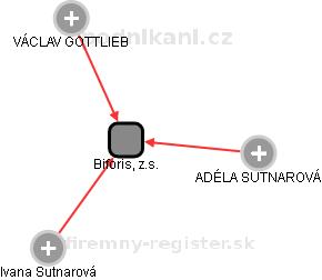 Biforis, z.s. - obrázek vizuálního zobrazení vztahů obchodního rejstříku