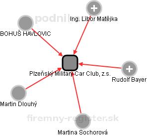 Plzeňský Military Car Club, z.s. - náhled vizuálního zobrazení vztahů obchodního rejstříku