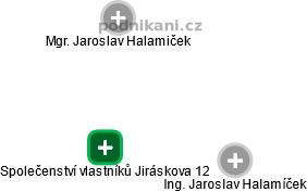 Společenství vlastníků Jiráskova 12 - náhled vizuálního zobrazení vztahů obchodního rejstříku