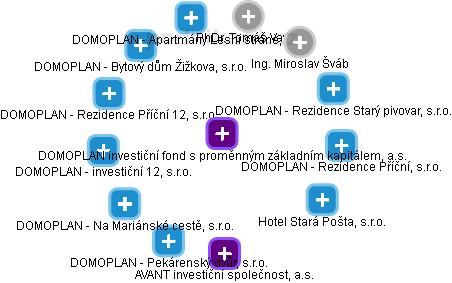 DOMOPLAN, investiční fond s proměnným základním kapitálem, a.s. - náhled vizuálního zobrazení vztahů obchodního rejstříku