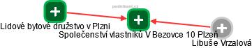 Společenství vlastníků V Bezovce 10 Plzeň - náhled vizuálního zobrazení vztahů obchodního rejstříku