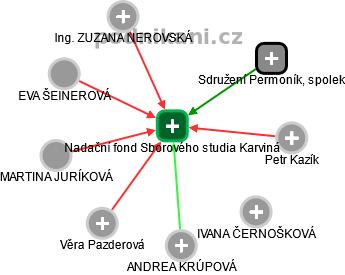 Nadační fond Sborového studia Karviná - náhled vizuálního zobrazení vztahů obchodního rejstříku