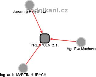 PŘEZPOLNÍ z. s. - obrázek vizuálního zobrazení vztahů obchodního rejstříku