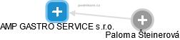 AMP GASTRO SERVICE s.r.o. - náhled vizuálního zobrazení vztahů obchodního rejstříku