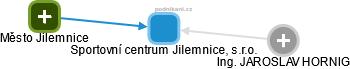 Sportovní centrum Jilemnice, s.r.o. - náhled vizuálního zobrazení vztahů obchodního rejstříku