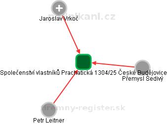 Společenství vlastníků Prachatická 1304/25 České Budějovice - náhled vizuálního zobrazení vztahů obchodního rejstříku