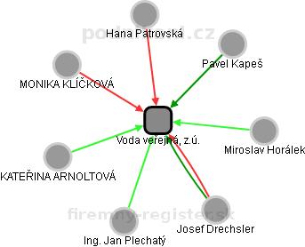 Voda veřejná, z.ú. - náhled vizuálního zobrazení vztahů obchodního rejstříku