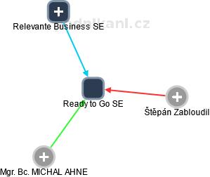 Ready to Go SE - obrázek vizuálního zobrazení vztahů obchodního rejstříku
