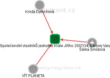 Společenství vlastníků jednotek Krále Jiřího 2007/34, Karlovy Vary - náhled vizuálního zobrazení vztahů obchodního rejstříku