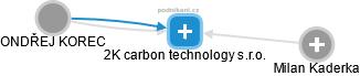 2K carbon technology s.r.o. - náhled vizuálního zobrazení vztahů obchodního rejstříku