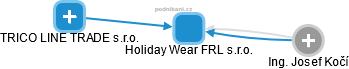 Holiday Wear FRL s.r.o. - náhled vizuálního zobrazení vztahů obchodního rejstříku