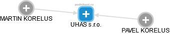 UHAS s.r.o. - náhled vizuálního zobrazení vztahů obchodního rejstříku