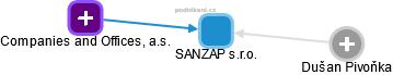SANZAP s.r.o. - náhled vizuálního zobrazení vztahů obchodního rejstříku