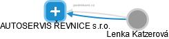 AUTOSERVIS ŘEVNICE s.r.o. - náhled vizuálního zobrazení vztahů obchodního rejstříku