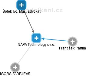NAPA Technology s.r.o. - náhled vizuálního zobrazení vztahů obchodního rejstříku