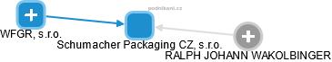 Schumacher Packaging CZ, s.r.o. - obrázek vizuálního zobrazení vztahů obchodního rejstříku