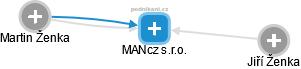 MANcz s.r.o. - náhled vizuálního zobrazení vztahů obchodního rejstříku