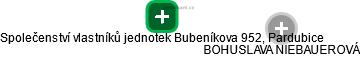 Společenství vlastníků jednotek Bubeníkova 952, Pardubice - náhled vizuálního zobrazení vztahů obchodního rejstříku