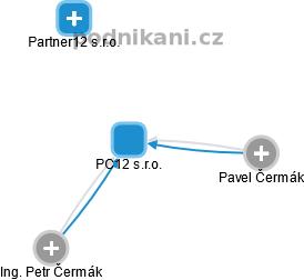 PC12 s.r.o. - náhled vizuálního zobrazení vztahů obchodního rejstříku