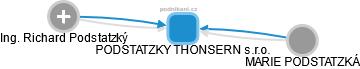 PODSTATZKY THONSERN s.r.o. - náhled vizuálního zobrazení vztahů obchodního rejstříku
