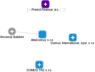 AlfaDomus s.r.o. - náhled vizuálního zobrazení vztahů obchodního rejstříku