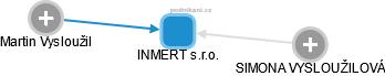 INMERT s.r.o. - náhled vizuálního zobrazení vztahů obchodního rejstříku