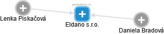 Eldano s.r.o. - náhled vizuálního zobrazení vztahů obchodního rejstříku