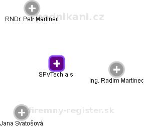 SPVTech a.s. - náhled vizuálního zobrazení vztahů obchodního rejstříku