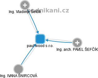 paul wood s.r.o. - náhled vizuálního zobrazení vztahů obchodního rejstříku