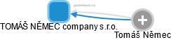 TOMÁŠ NĚMEC company s.r.o. - náhled vizuálního zobrazení vztahů obchodního rejstříku