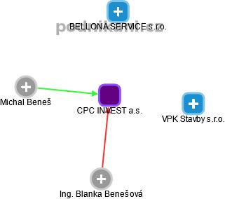 CPC INVEST a.s. - náhled vizuálního zobrazení vztahů obchodního rejstříku
